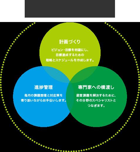 農業経営に必要な3つの種まきをお手伝いします,計画づくり,専門家への橋渡し,進捗管理
